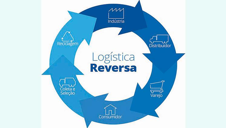 """UFPA usa """"logística reversa"""" para coleta de resíduos e promove desenvolvimento econômico e social"""